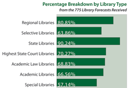 This graph shows a breakdown by library type of the 775 library forecasts we received.